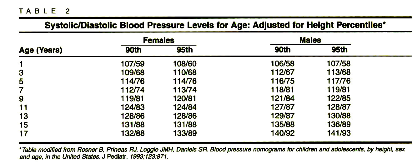 TABLE 2Systolic/Diastolic Blood Pressure Levels for Age: Adjusted for Height Percentiles*