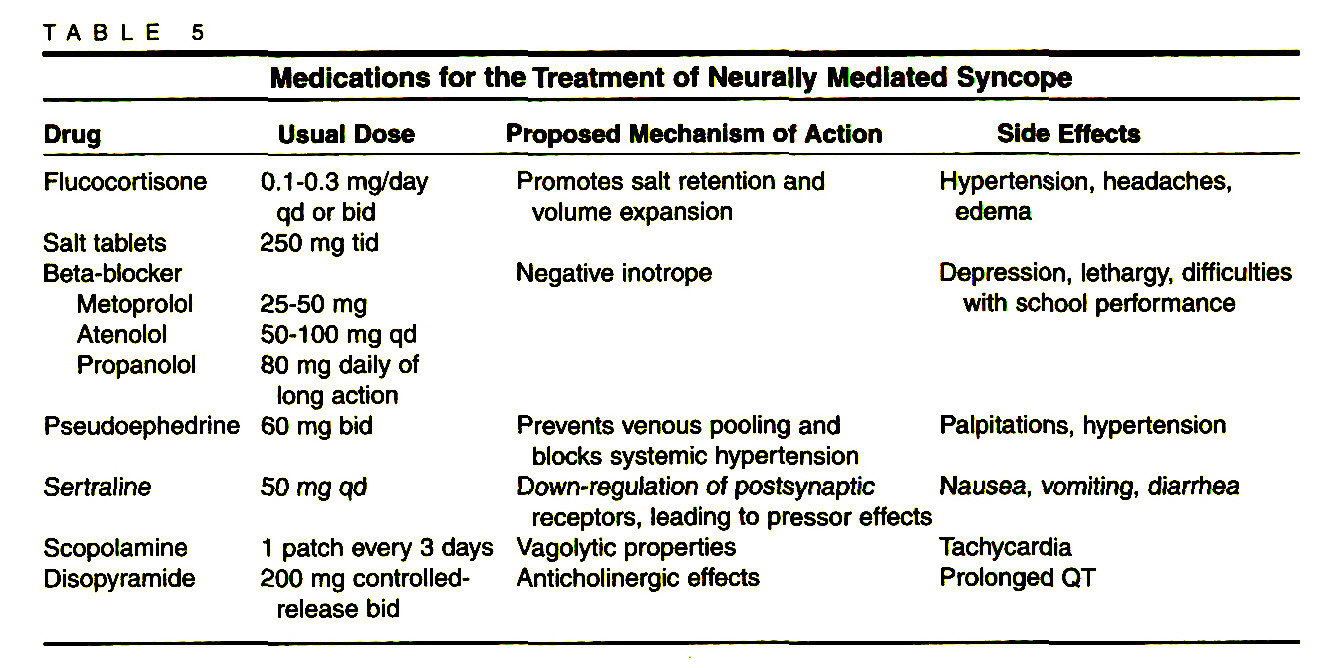 TABLE 5Medications for the Treatment of Neurally Mediated Syncope