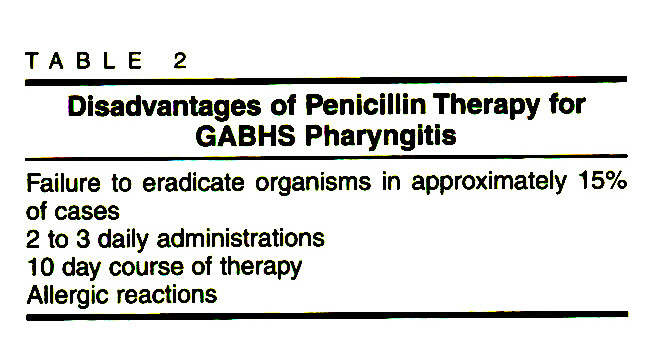 TABLE 2Disadvantages of Penicillin Therapy for GABHS Pharyngitis