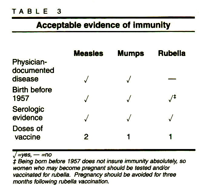 TABLEAcceptable evidence of immunity
