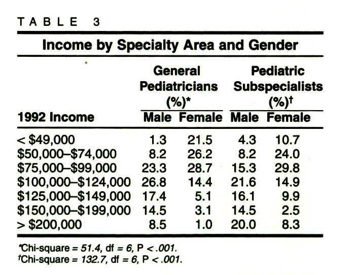 TABLE 3Income by Specialty Area and Gender
