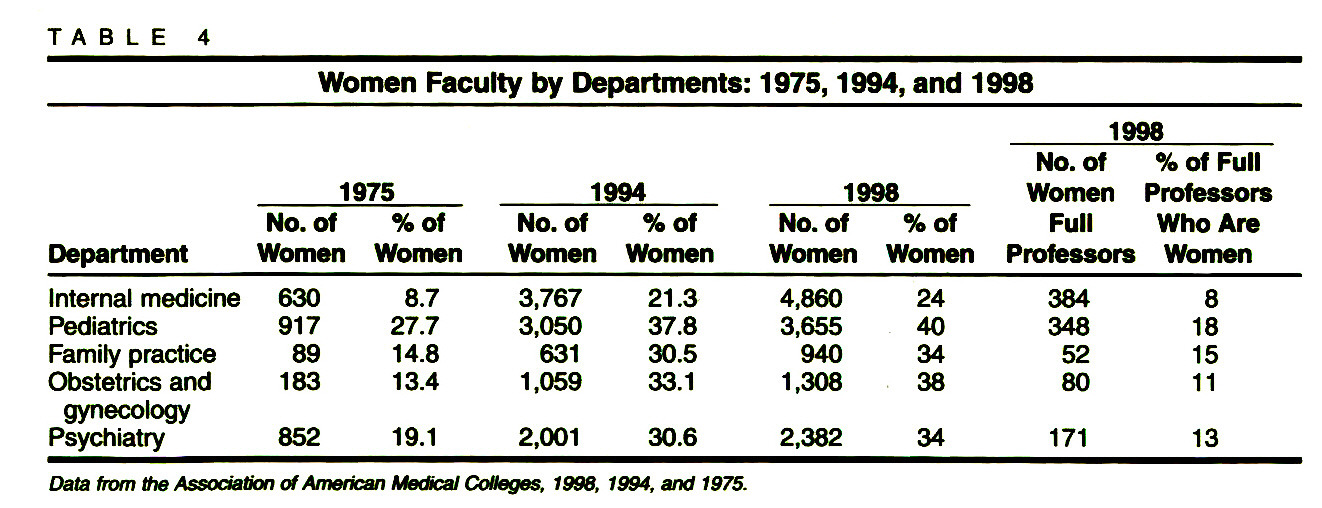 TABLE 4Women Faculty by Departments: 1975, 1994, and 1998