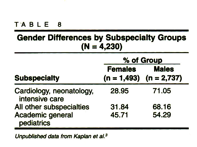 TABLE 8Gender Differences by Subspecialty Groups (N = 4,230)