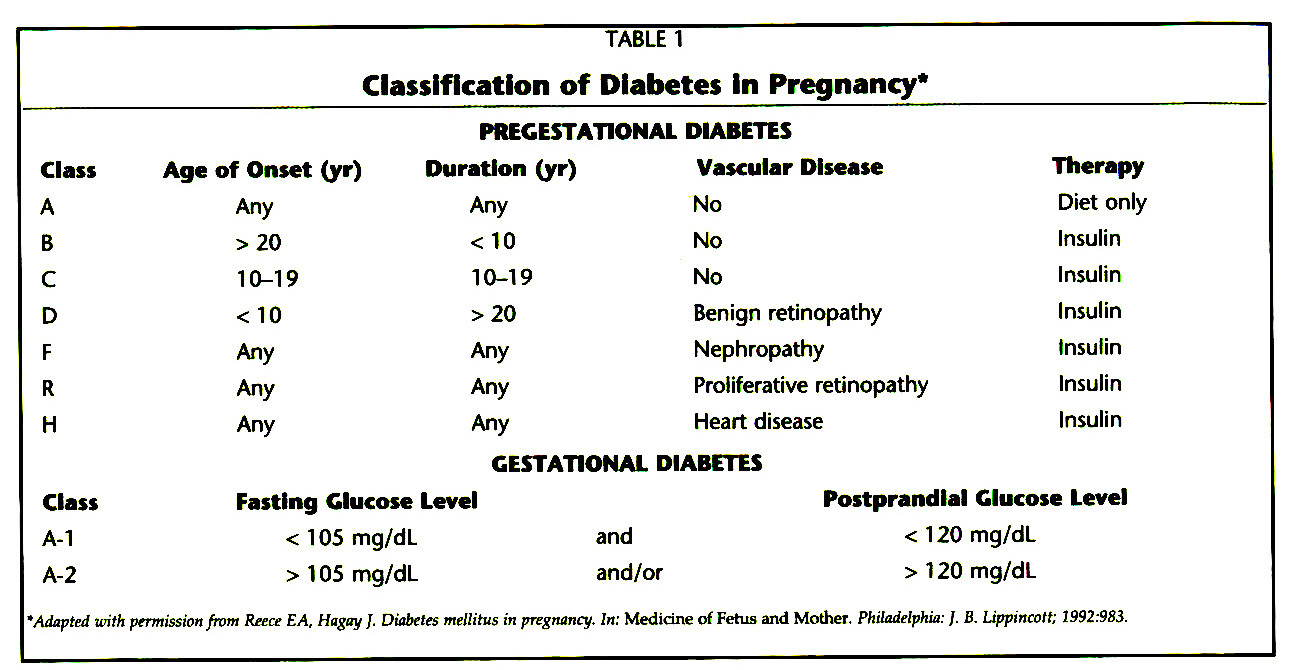 TABLE 1Classification of Diabetes in Pregnancy*