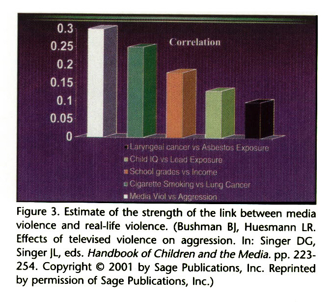 Figure 3. Estimate of the strength of the link between media violence and real-life violence. (Bushman BJ, Huesmann LR. Effects of televised violence on aggression. In: Singer DG, Singer JL, eds. Handbook of Children and the Media, pp. 223254. Copyright © 2001 by Sage Publications, Inc. Reprinted by permission of Sage Publications, Inc.)