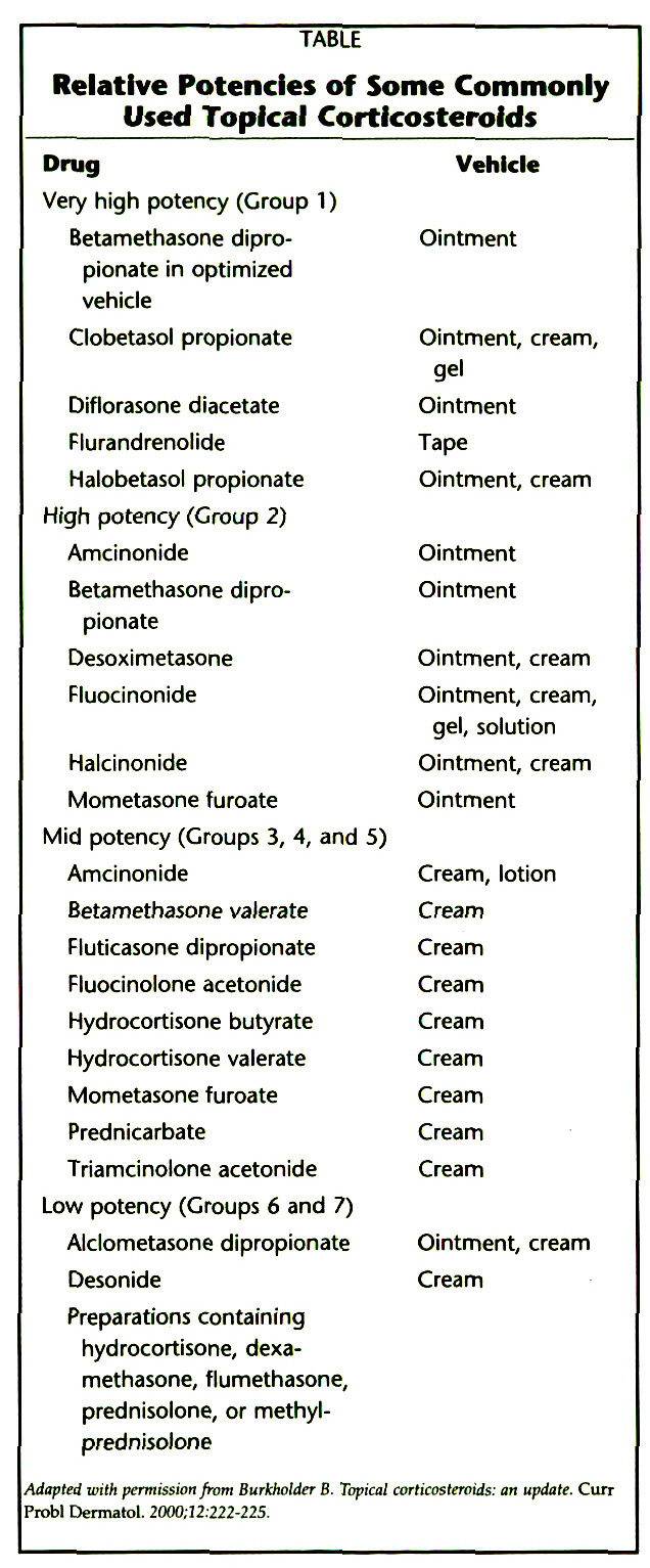 TABLERelative Potencies of Some Commonly Used Topical Corticosteroids