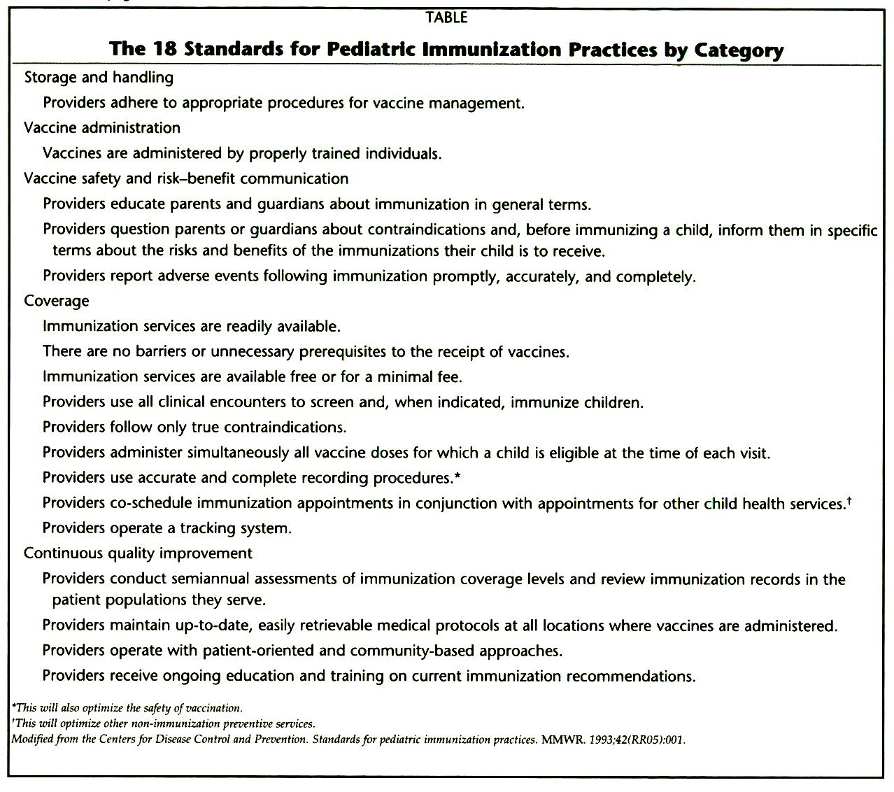 TABLEThe 18 Standards for Pediatric Immunization Practices by Category