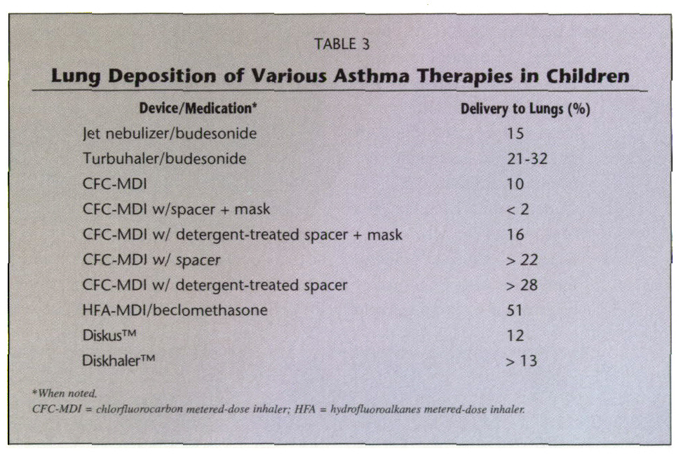 TABLE 3Lung Deposition of Various Asthma Therapies in Children
