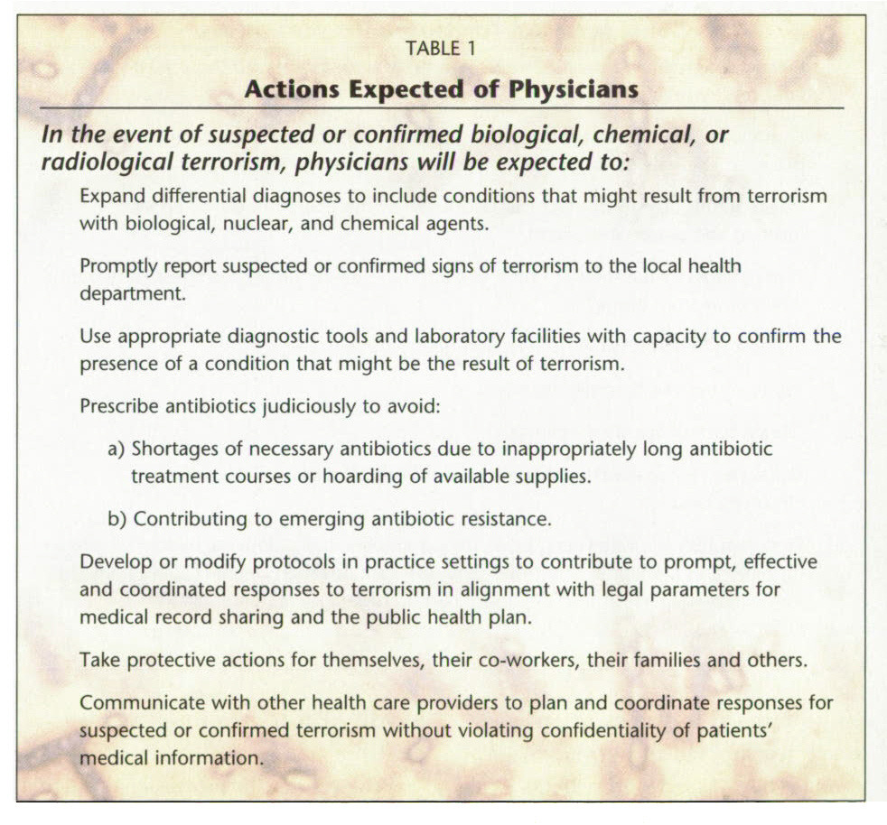 TABLE 1Actions Expected of Physicians