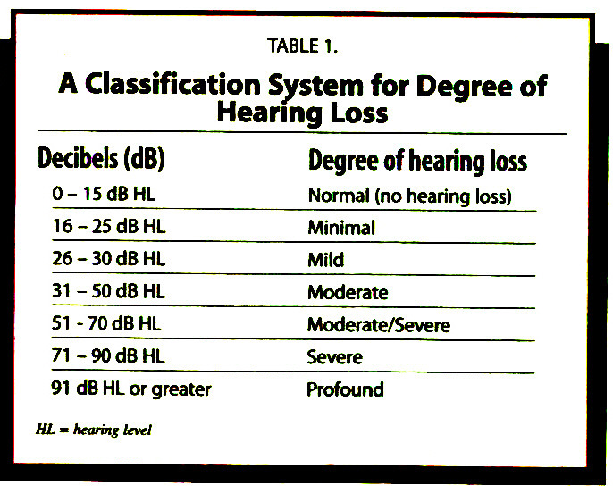 TABLE 1.A Classification System for Degree of Hearing Loss
