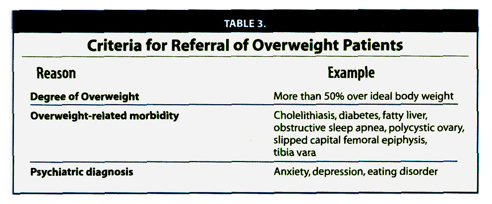 TABLE 3.Criteria for Referral of Overweight Patients