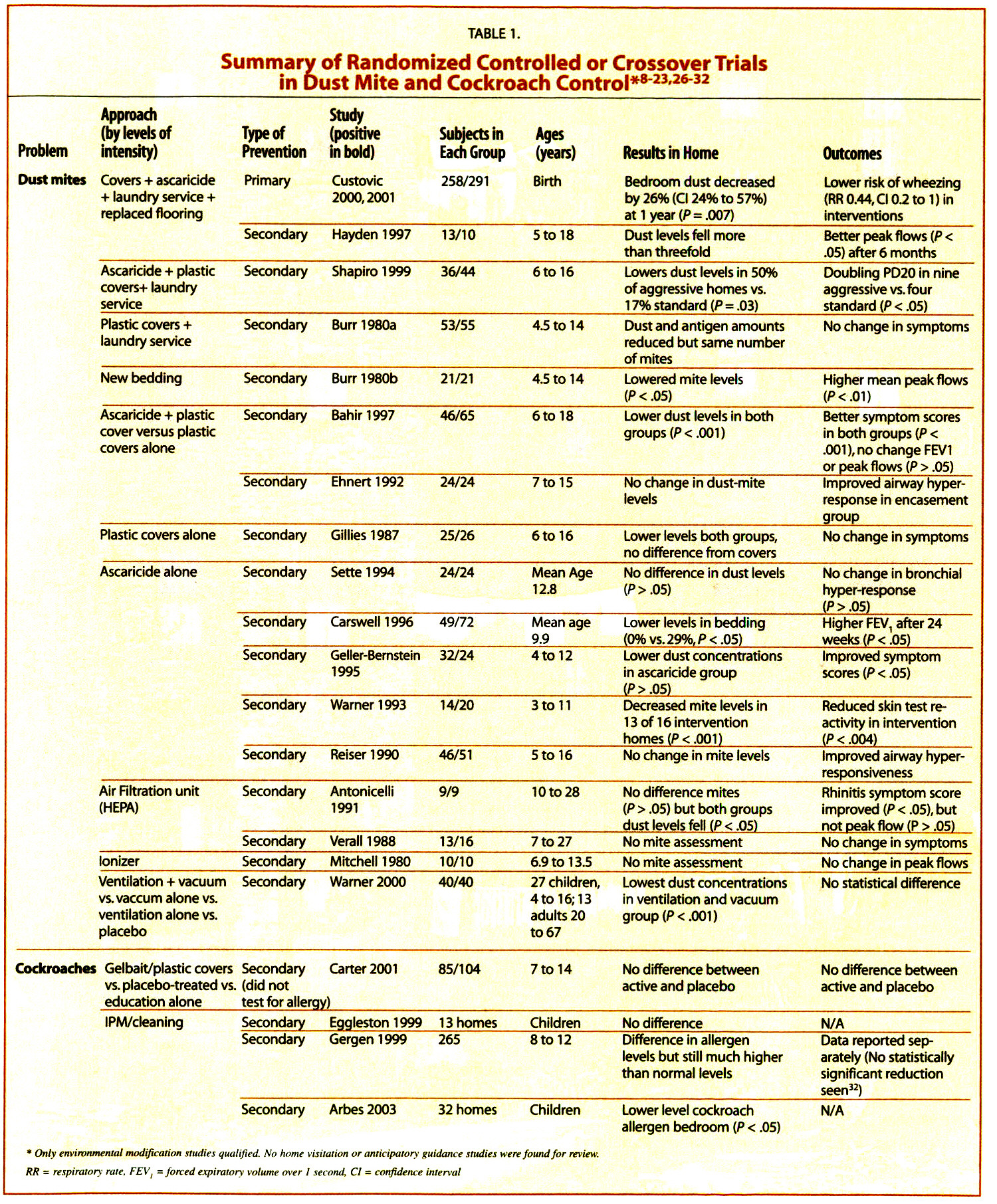 TABLE 1.Summary of Randomized Controlled or Crossover Trials in Dust Mite and Cockroach Control*8-23,26-32
