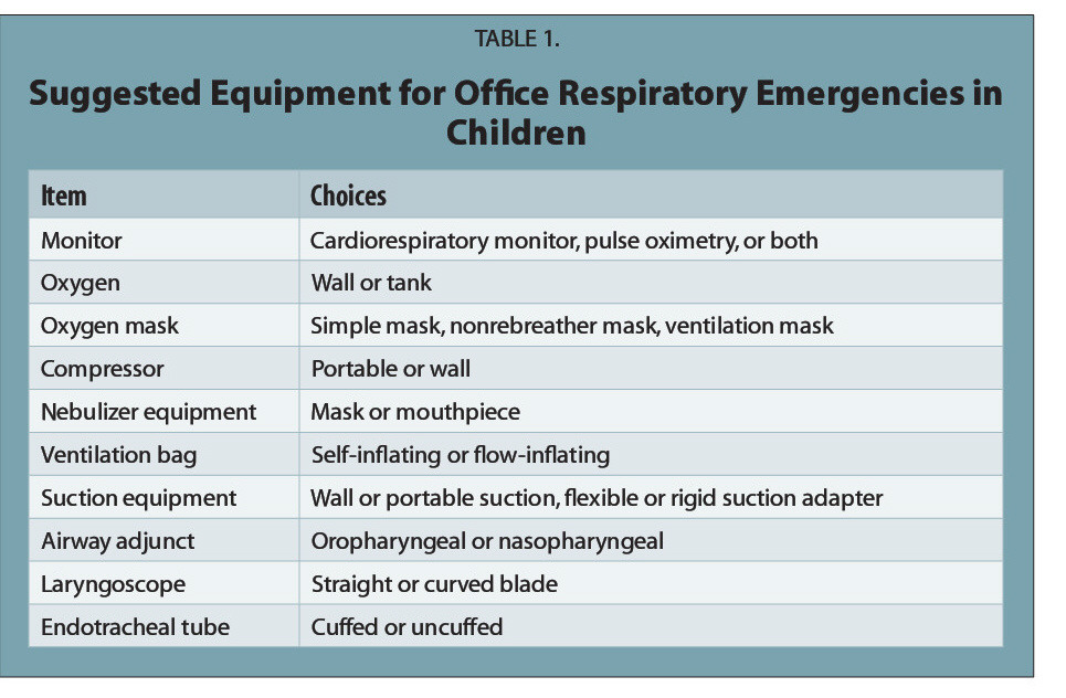 TABLE 1.Suggested Equipment for Office Respiratory Emergencies in Children