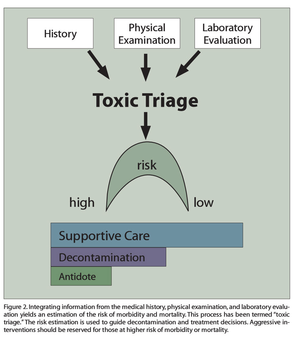 """Figure 2. Integrating information from the medical history, physical examination, and laboratory evaluation yields an estimation of the risk of morbidity and mortality. This process has been termed """"toxic triage. """"The risk estimation is used to guide decontamination and treatment decisions. Aggressive interventions should be reserved for those at higher risk of morbidity or mortality."""