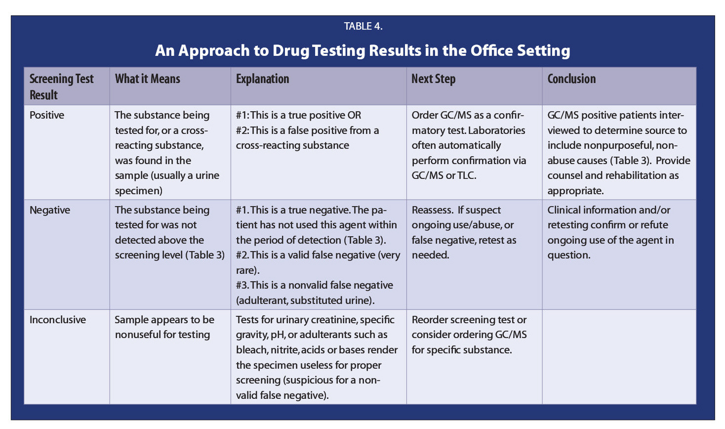 TABLE 4.An Approach to Drug Testing Results in the Office Setting