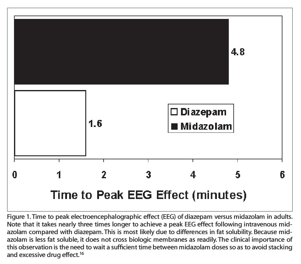 Figure 1. Time to peak electroencephalographic effect (EEG) of diazepam versus midazolam in adults. Note that it takes nearly three times longer to achieve a peak EEG effect following intravenous midazolam compared with diazepam. This is most likely due to differences in fat solubility. Because midazolam is less fat soluble, it does not cross biologic membranes as readily. The clinical importance of this observation is the need to wait a sufficient time between midazolam doses so as to avoid stacking and excessive drug effect.16