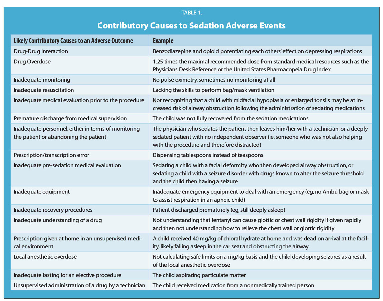 TABLE 1.Contributory Causes to Sedation Adverse Events