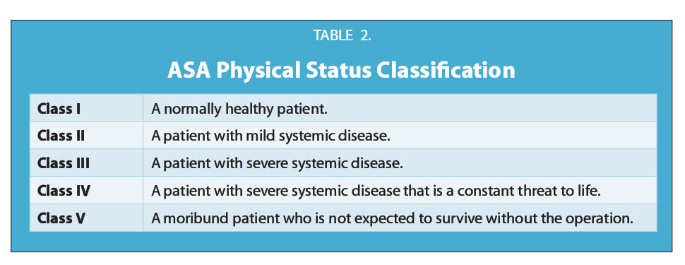 TABLE 2.ASA Physical Status Classification
