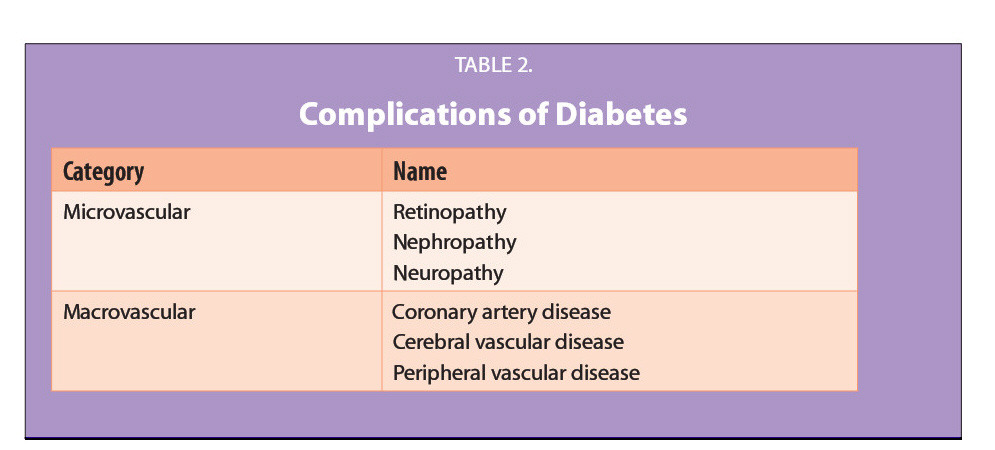 TABLE 2.Complications of Diabetes