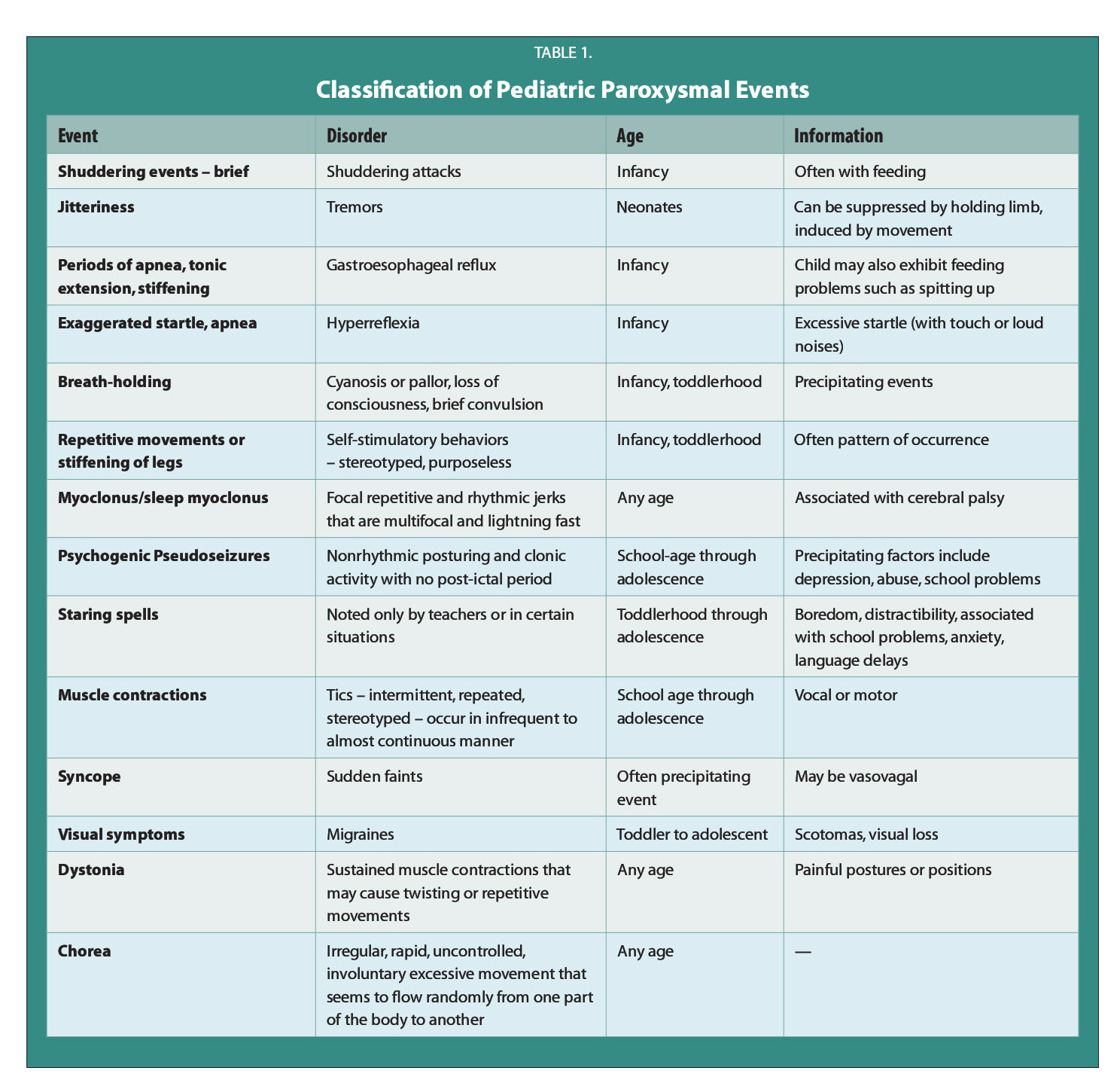 TABLE 1.Classification of Pediatric Paroxysmal Events