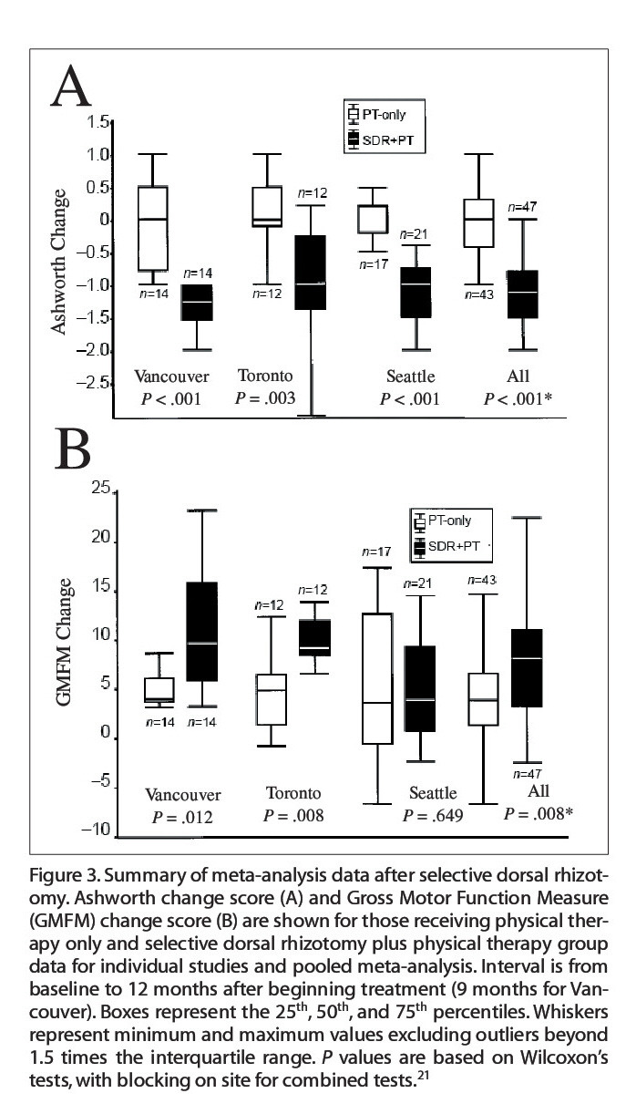 Figure 3. Summary of meta-analysis data after selective dorsal rhizotomy. Ashworth change score (A) and Gross Motor Function Measure (GMFM) change score (B) are shown for those receiving physical therapy only and selective dorsal rhizotomy plus physical therapy group data for individual studies and pooled meta-analysis. Interval is from baseline to 12 months after beginning treatment (9 months for Vancouver). Boxes represent the 25th, 50th, and 75th percentiles. Whiskers represent minimum and maximum values excluding outliers beyond 1.5 times the interquartile range. P values are based on Wilcoxon's tests, with blocking on site for combined tests.21