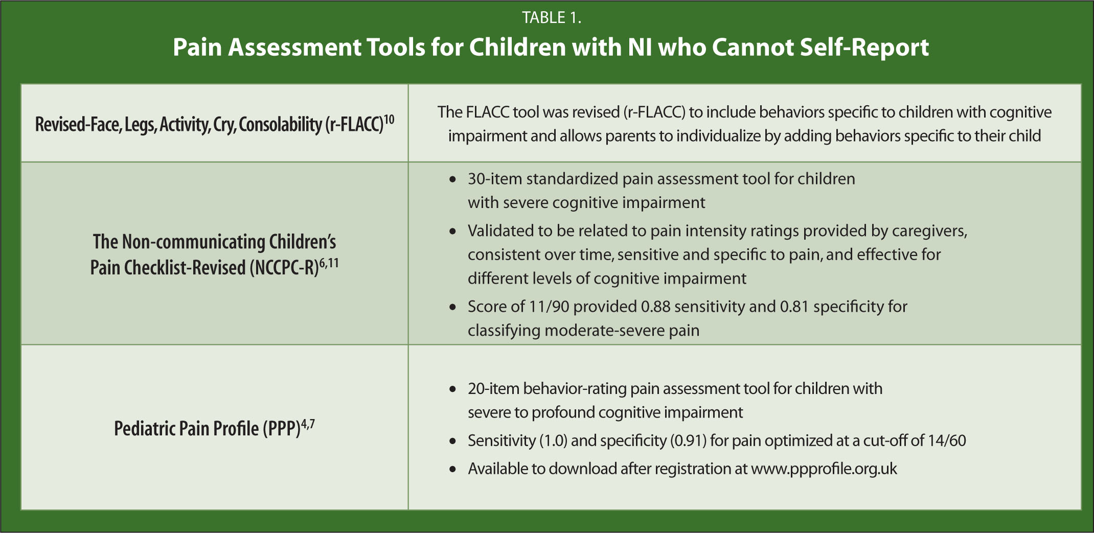 Pain Assessment Tools for Children with NI Who Cannot Self-Report
