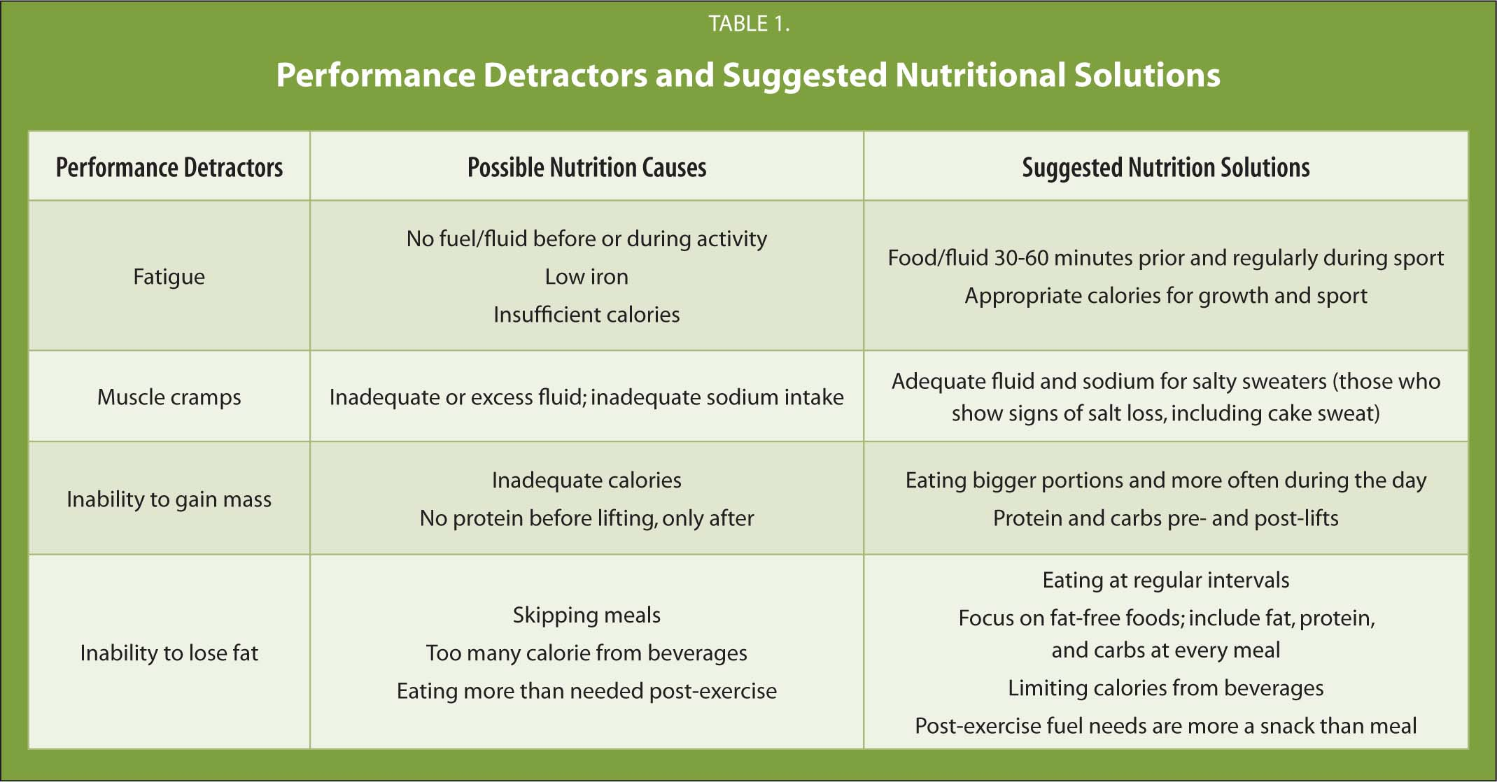 Performance Detractors and Suggested Nutritional Solutions