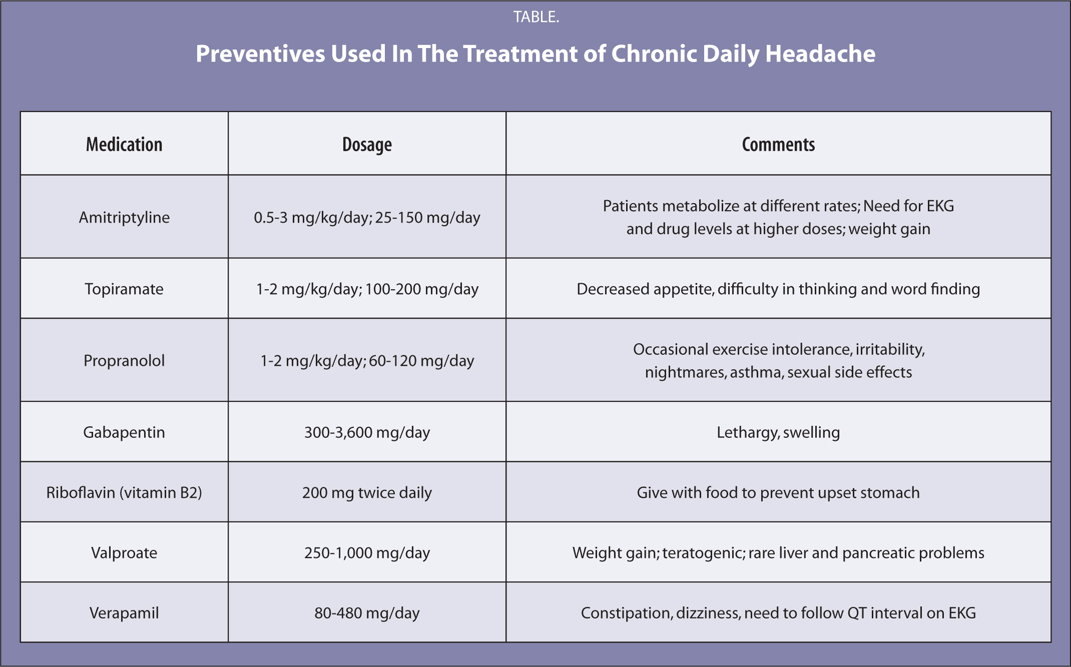 Preventives Used in the Treatment of Chronic Daily Headache