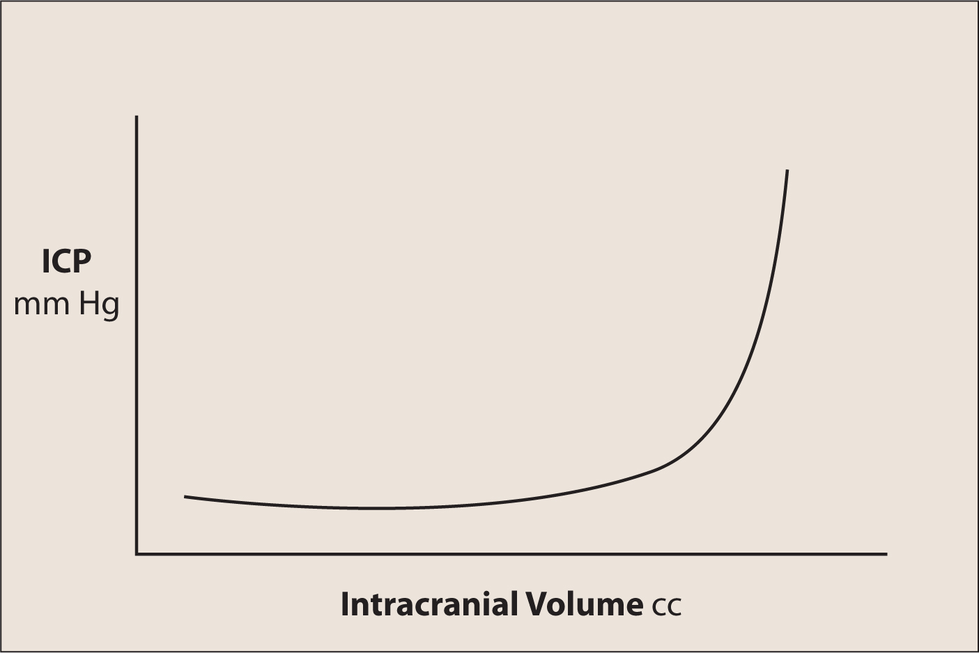 Relationship of ICP to Intracranial Volume