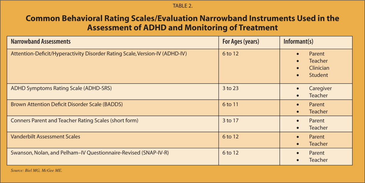 Conners' Adult ADHD Rating Scales Self Report: Short Version ....pdf-adds