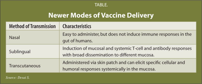 Newer Modes of Vaccine Delivery