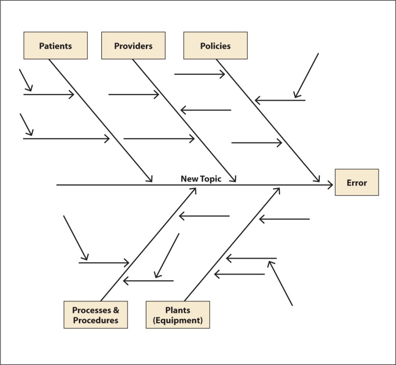 Quality improvement tools for clinicians ishikawa or fishbone diagram dissecting the root causes of a problem source ccuart Image collections