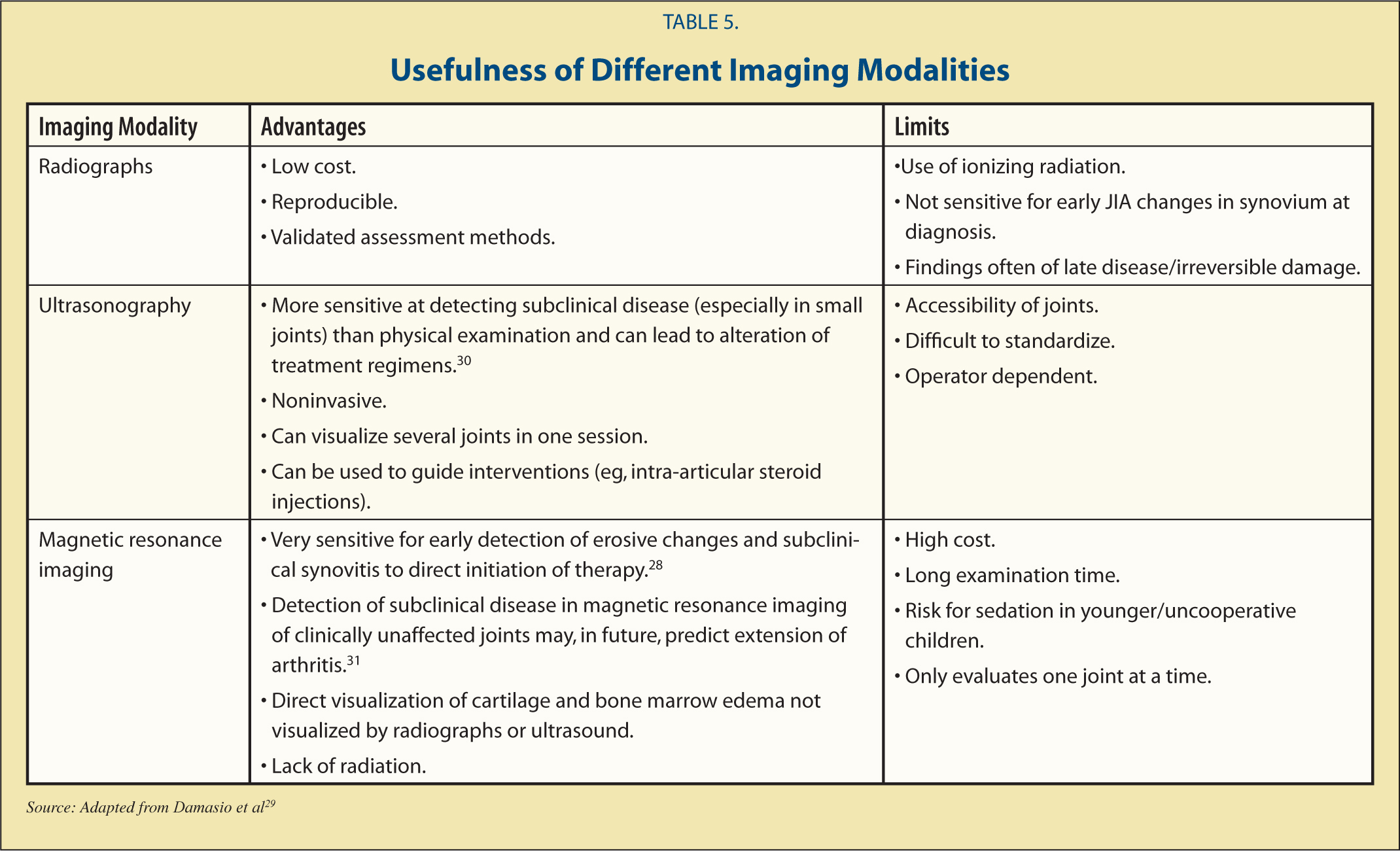 Usefulness of Different Imaging Modalities