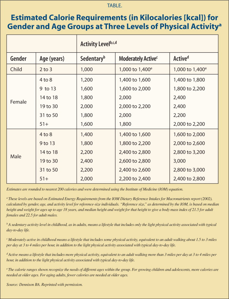 Estimated Calorie Requirements (in Kilocalories [kcal]) for Gender and Age Groups at Three Levels of Physical Activitya