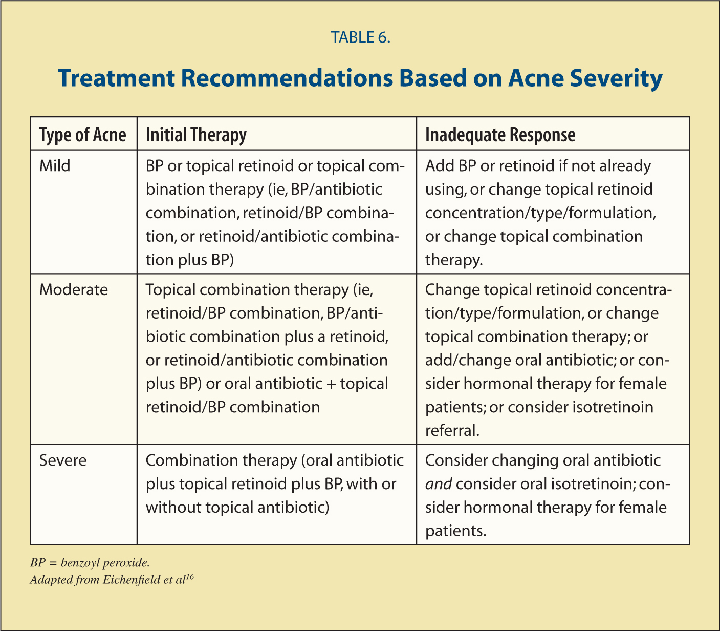Treatment Recommendations Based on Acne Severity