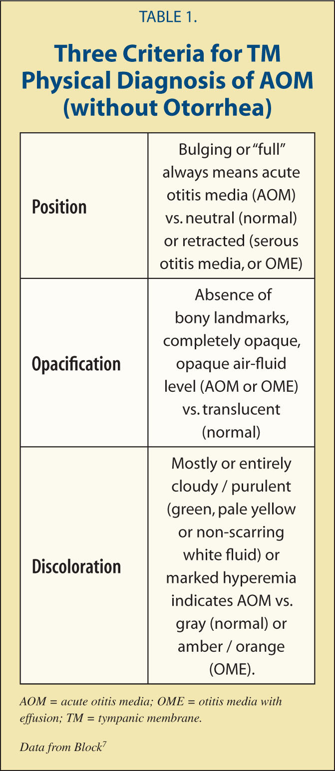 Three Criteria for TM Physical Diagnosis of AOM (without Otorrhea)