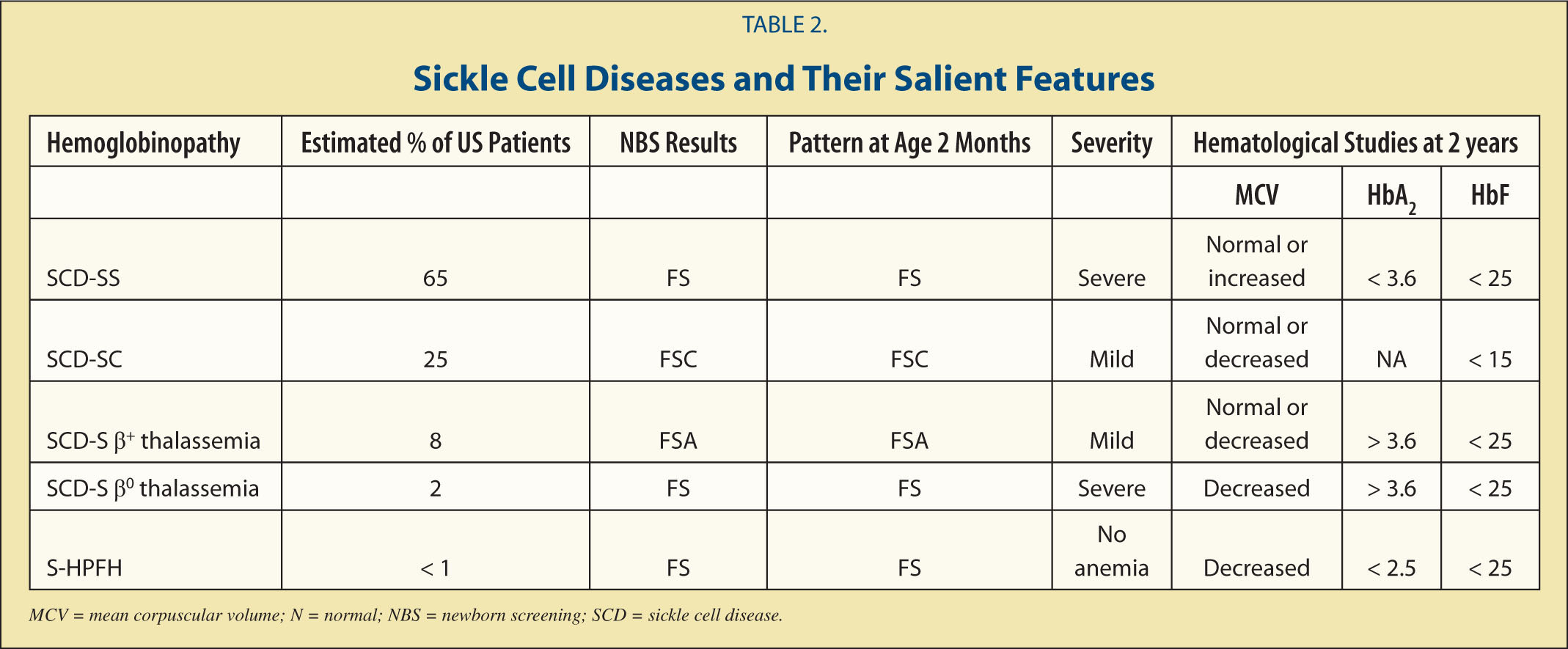 Sickle Cell Diseases and Their Salient Features