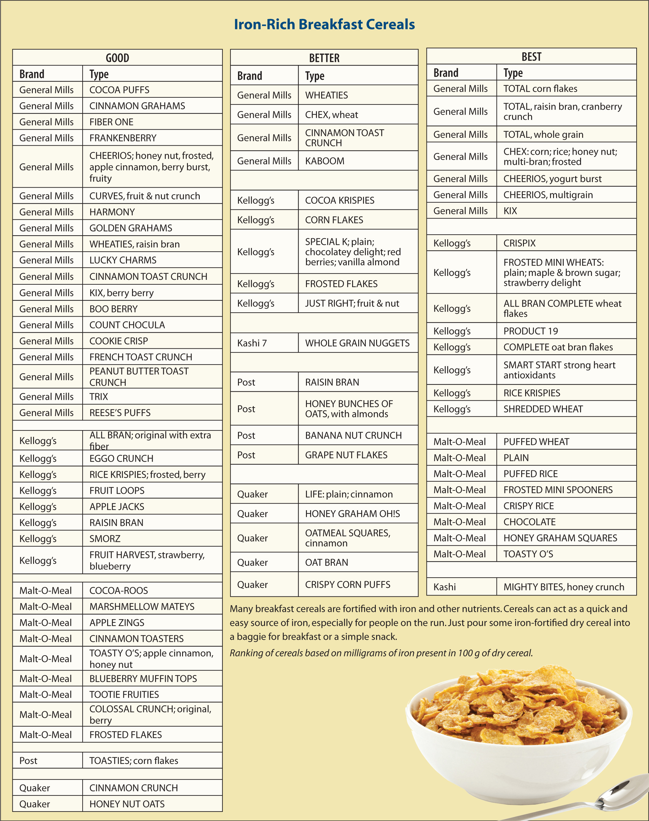 Fact sheet for patients and their families showing iron-fortified breakfast cereals.Figure courtesy of Linda P. Grooms, RN. Reprinted with permission.
