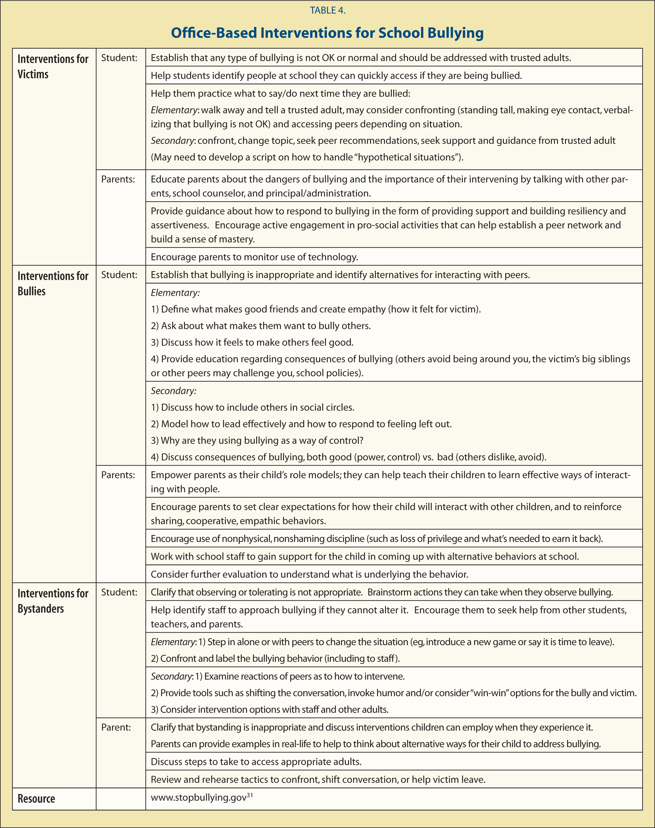 treatment interventions for the victim of bullying As a conclusion one can observe an existing lack of research in evidence-based targeted interventions for the treatment of bullying and its consequences for victims and perpetrators to our knowledge, this is the first systematic review of therapeutic interventions for bullying in children and adolescents.