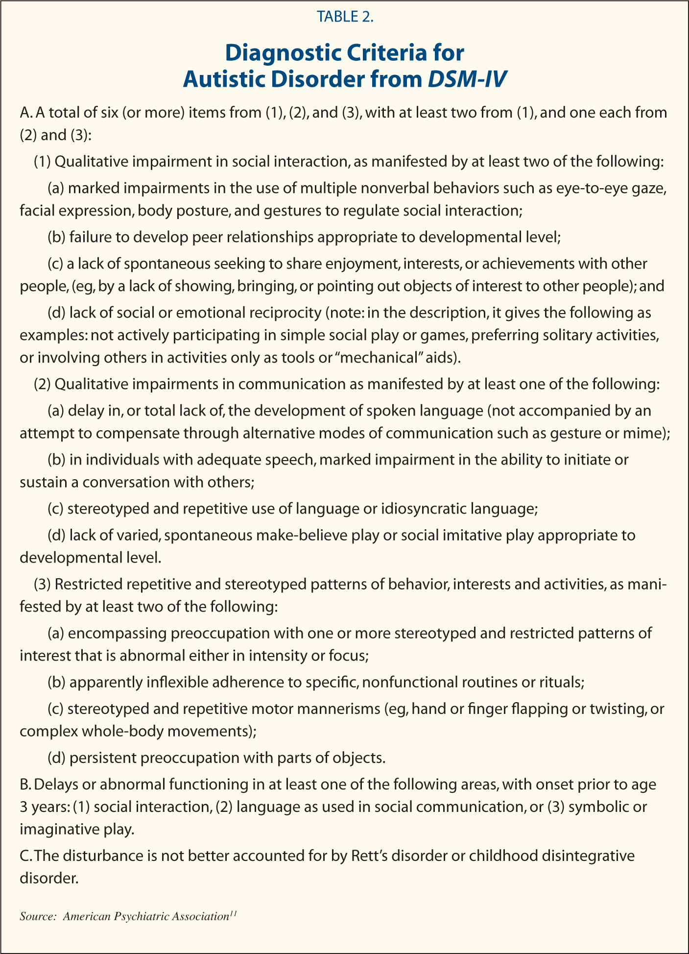 Diagnostic Criteria for Autistic Disorder from DSM-IV