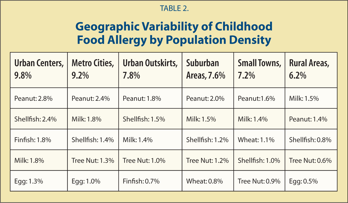 Geographic Variability of Childhood Food Allergy by Population Density