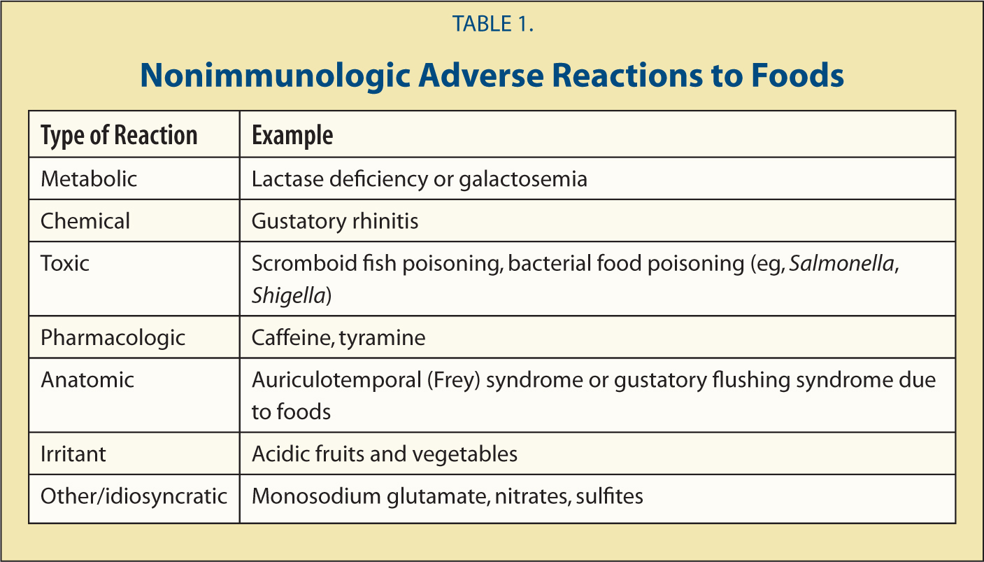 Nonimmunologic Adverse Reactions to Foods