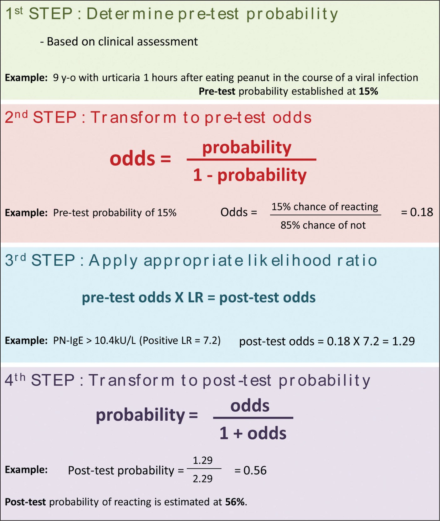 Calculating post-test probability.Figure courtesy of Philippe Bégin, MD, MSc, FRCPC.