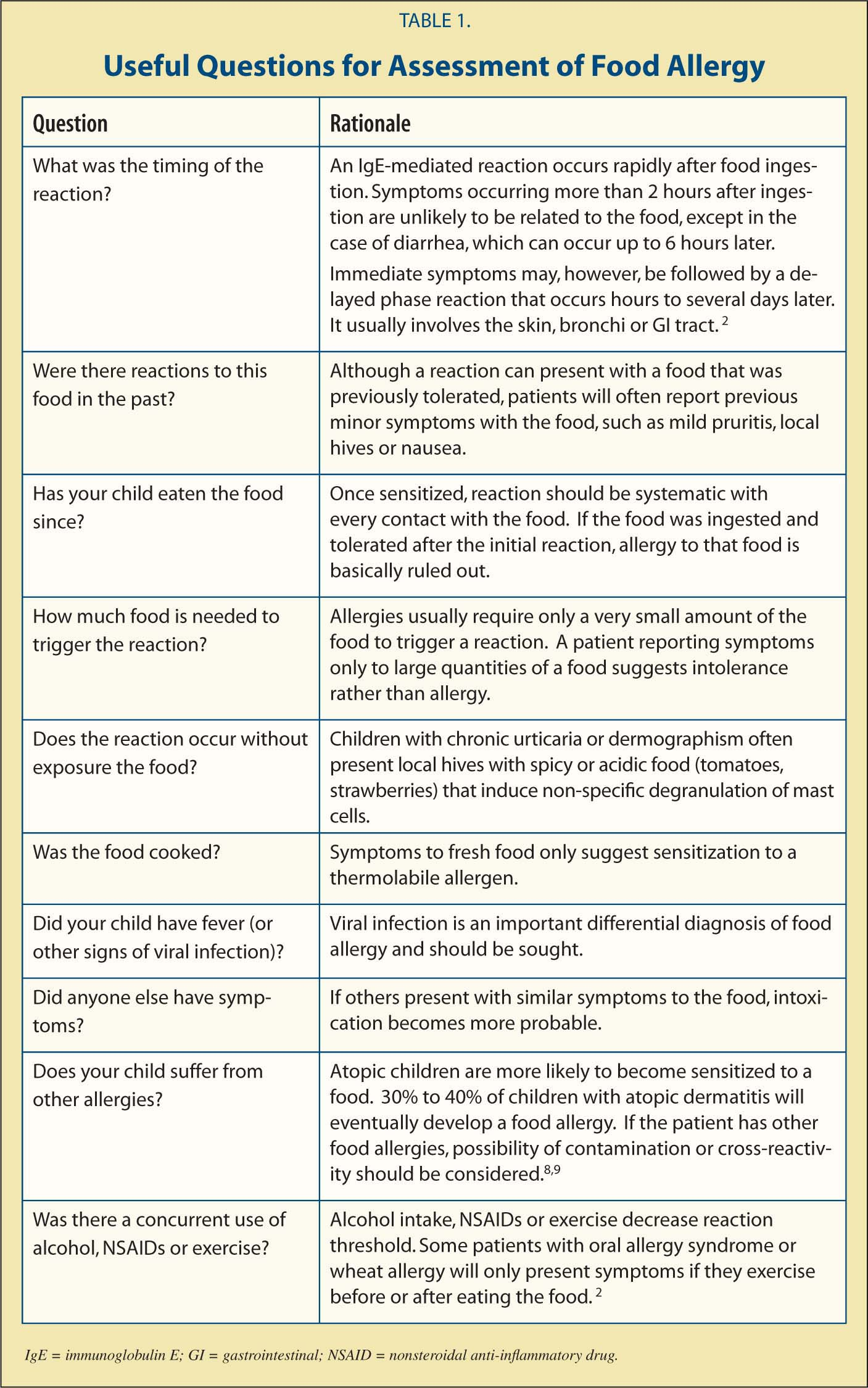 Useful Questions for Assessment of Food Allergy