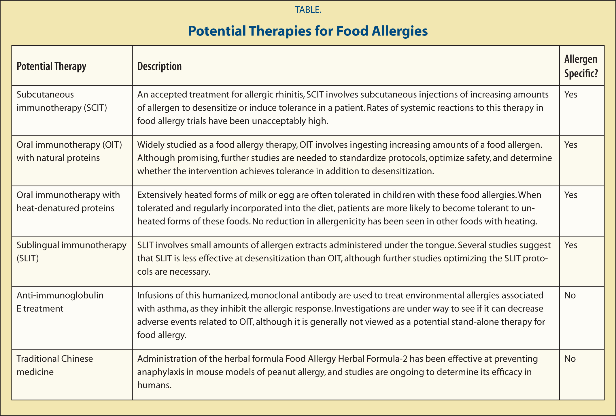 Potential Therapies for Food Allergies