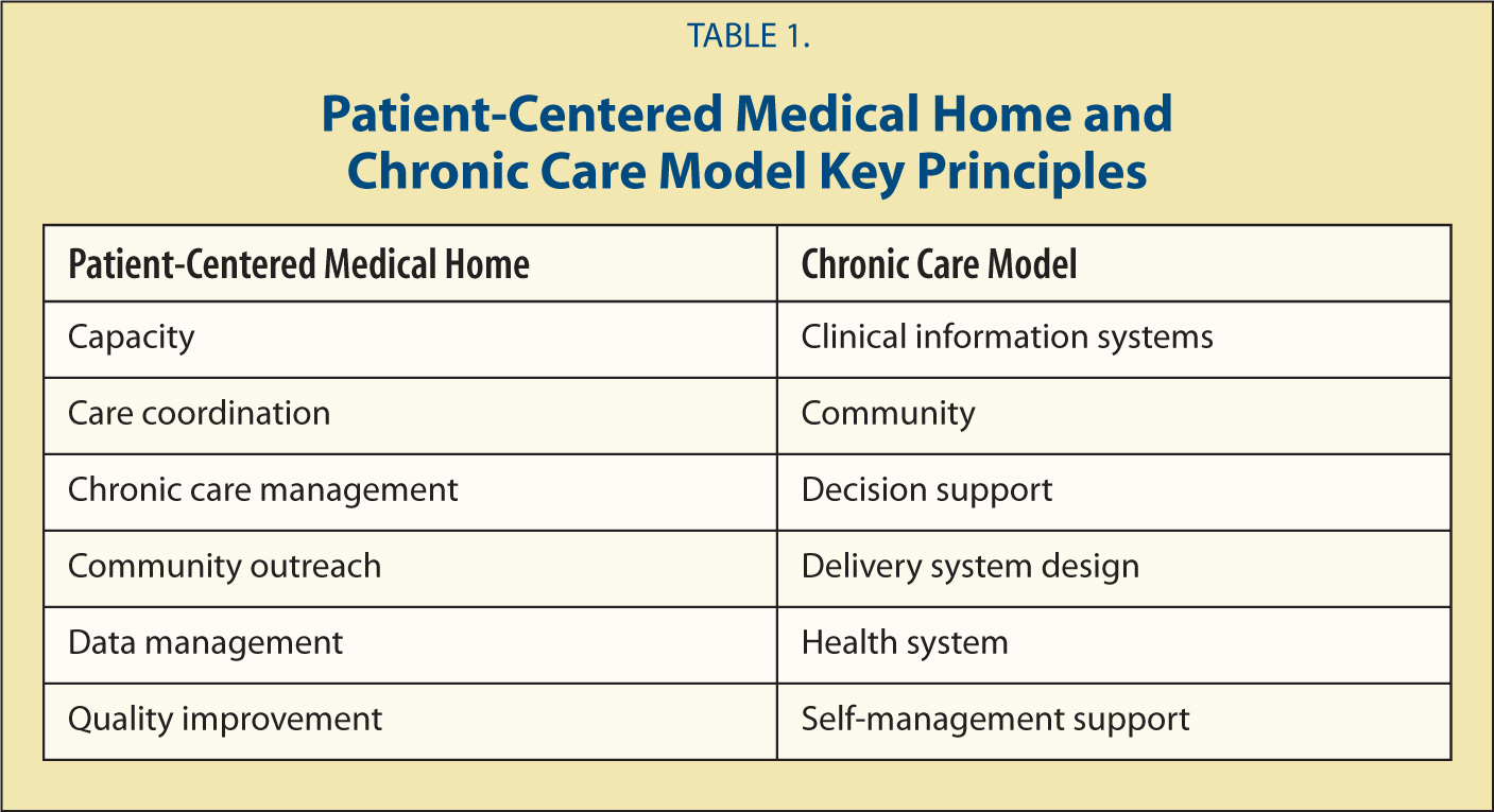Patient-Centered Medical Home and Chronic Care Model Key Principles