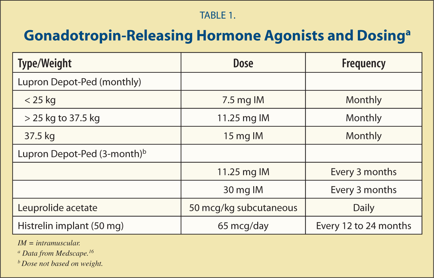 Gonadotropin-Releasing Hormone Agonists and Dosinga