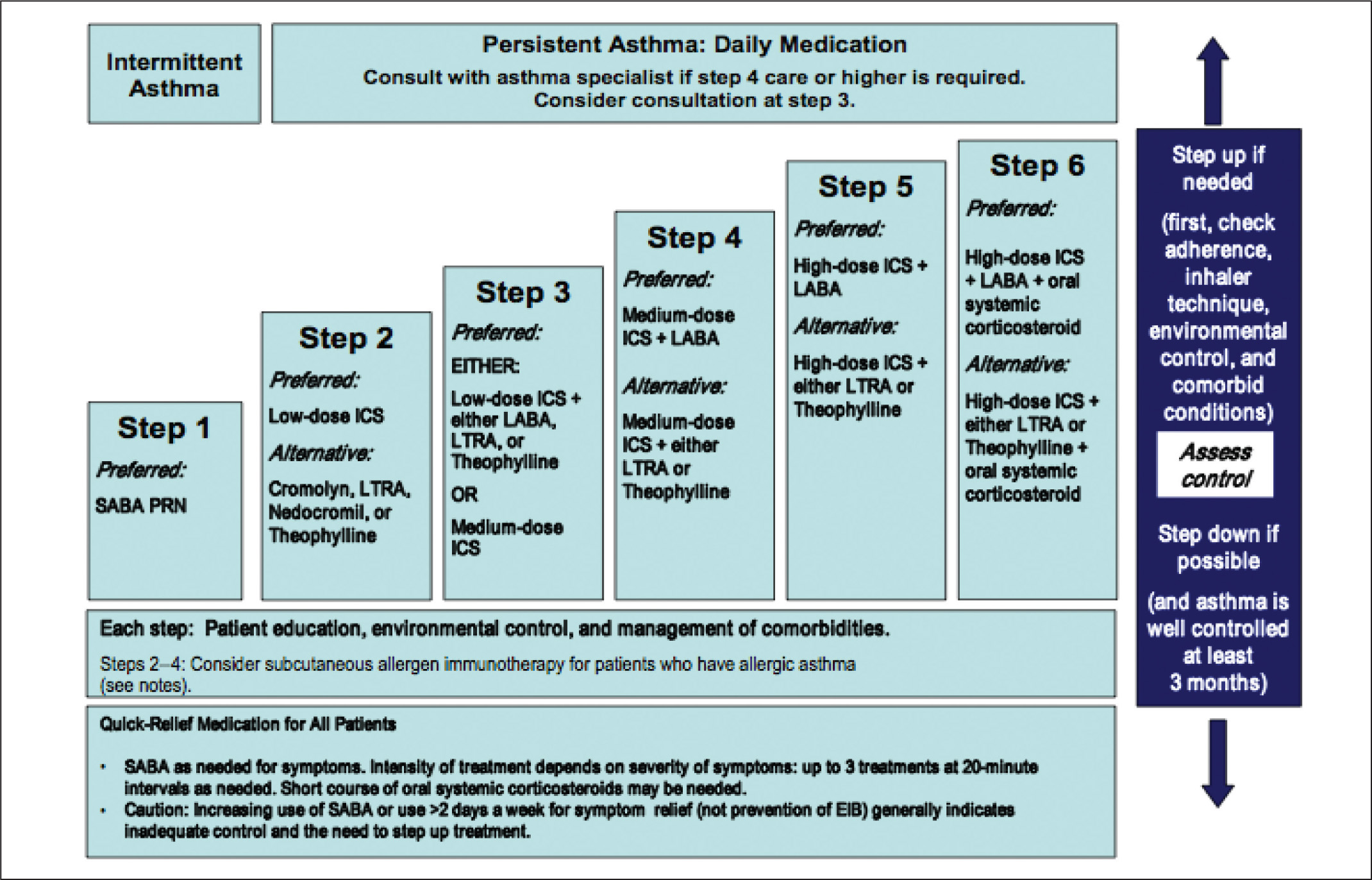 Stepwise approach to therapy in children aged 5 to 11 years, as illustrated in the Expert-Panel Report 3 (EPR-3).3 ICS = inhaled corticosteroids; LABA = long-acting beta-2-agonists; LTRA = leukotriene receptor antagonists; SABA = short-acting beta-2-agonists.