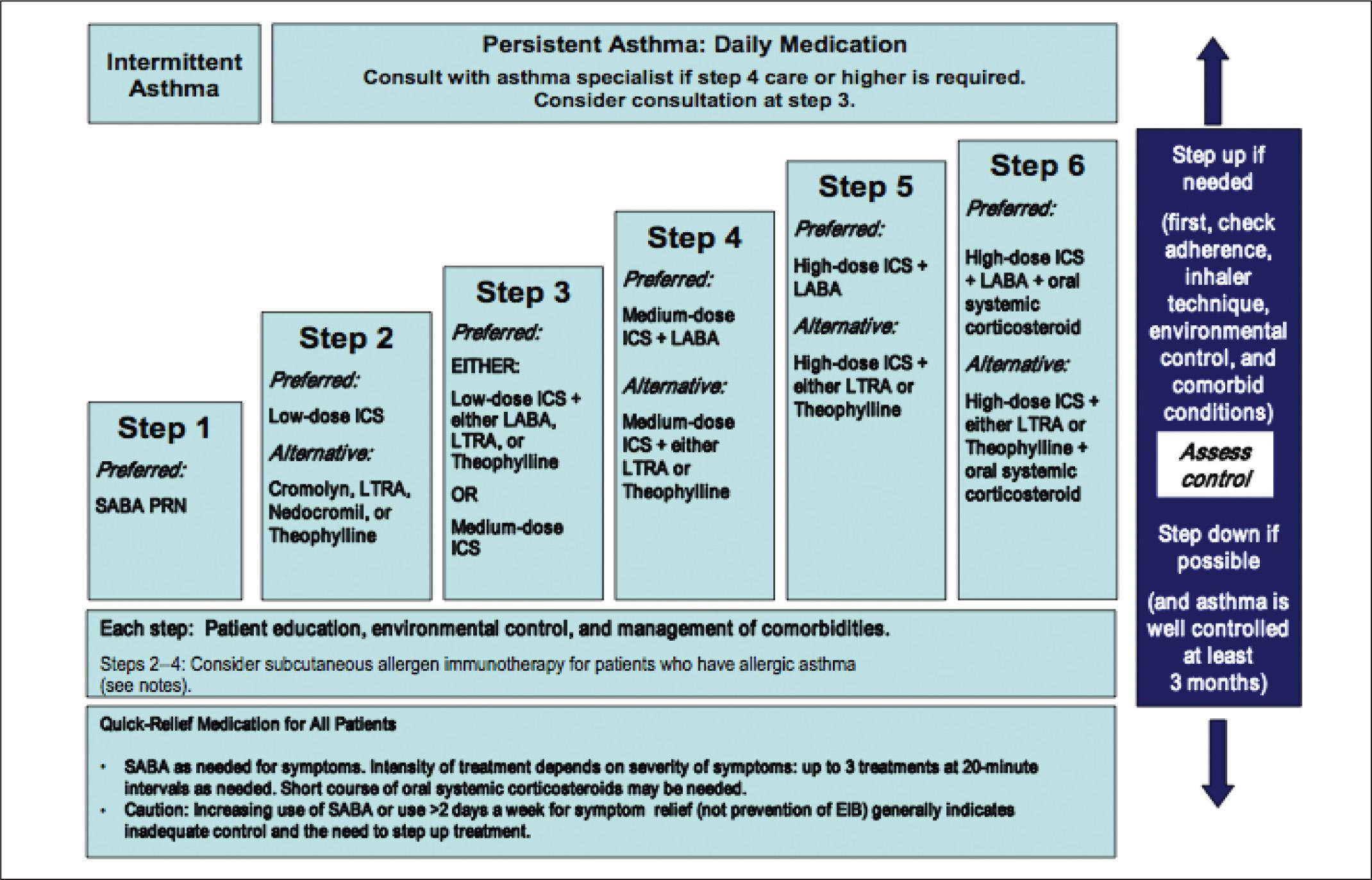 inhaled corticosteroids weight gain