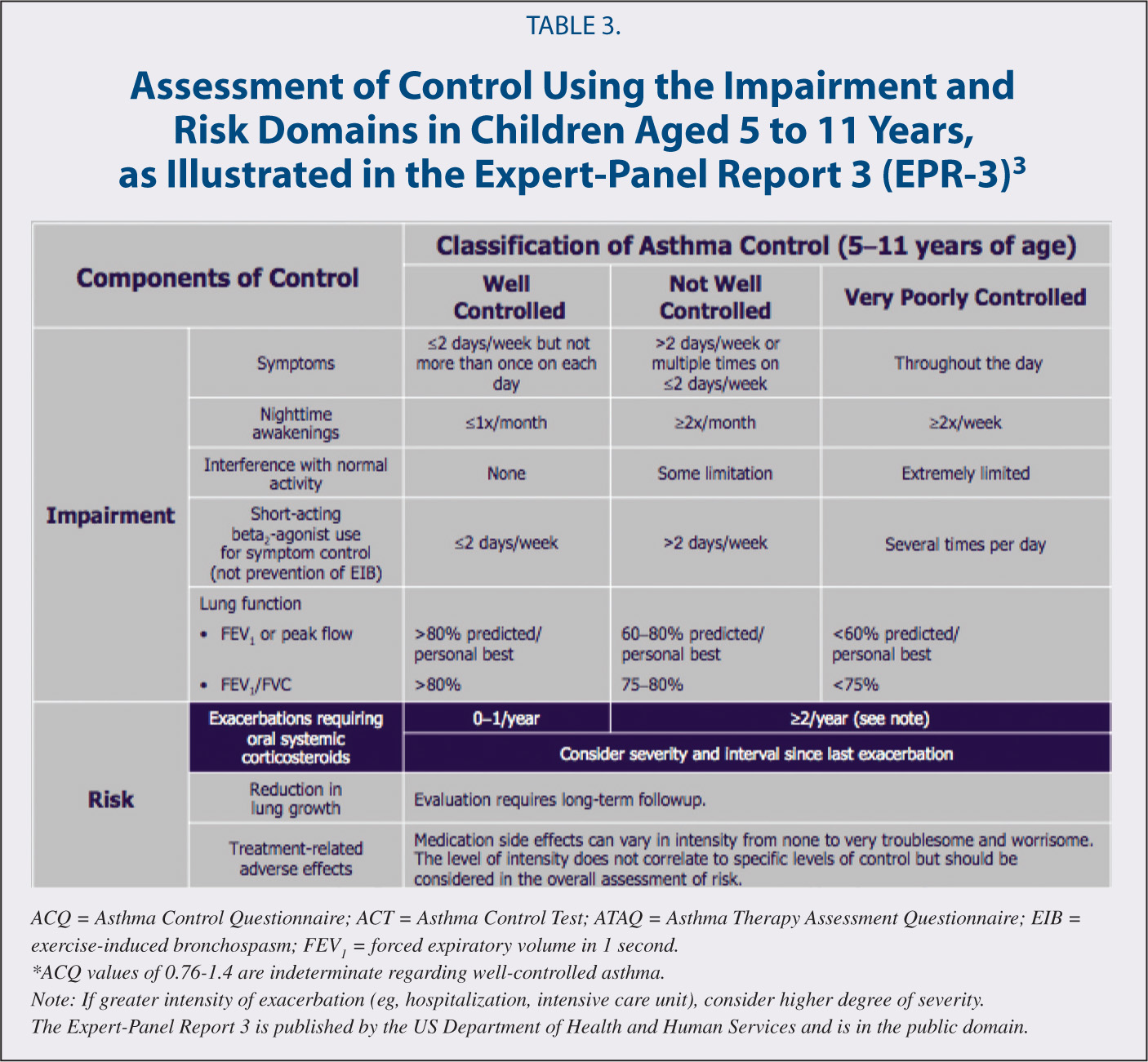 Assessment of Control Using the Impairment and Risk Domains in Children Aged 5 to 11 Years, as Illustrated in the Expert-Panel Report 3 (EPR-3)3